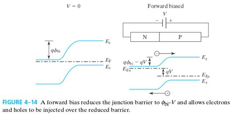 pn junction fermi level pn junction in band diagram why the fermi energy ef is constant along the device