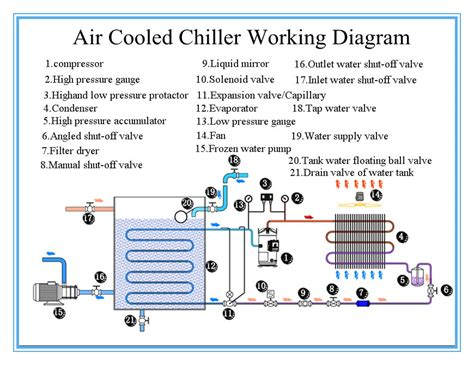air cooled chiller schematic diagram trane centrifugal chiller wiring diagram get free image