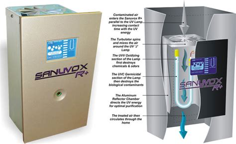 quality comfort systems swh supply company sanuvox indoor air quality comfort