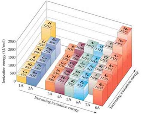 section 5 3 representative groups chemistry the central science chapter 7 section 3