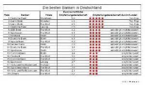 liste der banken in deutschland who finance ranking die 100 besten berater und die 20
