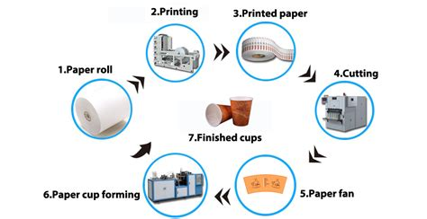 Process Of A Cup Of by 7oz 210ml Disposable Drink Paper Cup With Custom