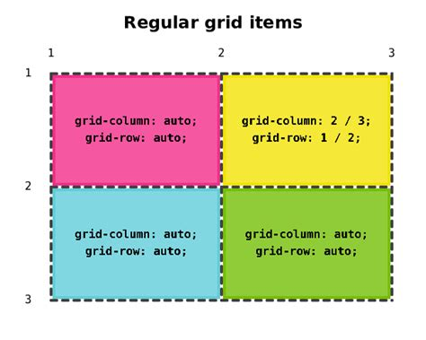 javascript grid layout algorithm css grid layout and positioned items 众成翻译