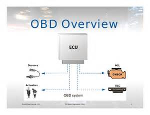 Obd Based Connected Car Solution What Is Obd Scan Tool Presentation Mp3 Car Afk 2009