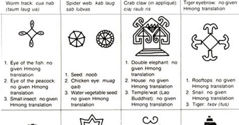 hmong pattern meaning hmong symbols weaving symbols motifs pinterest