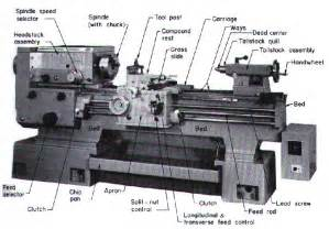 machine operations mechanical engineer topics lathes and lathe machining
