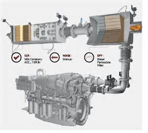 Design Of Exhaust System Pdf News