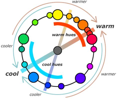 color temperature definition what is meant by cool blues and warm blues the answer