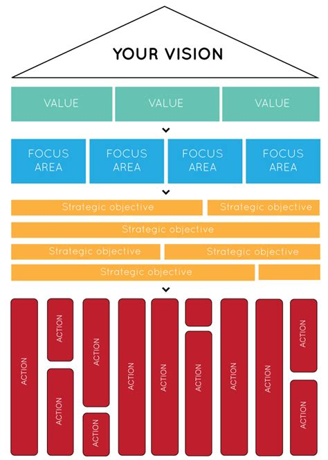 strategy house template a strategic plan for startups cascade strategy