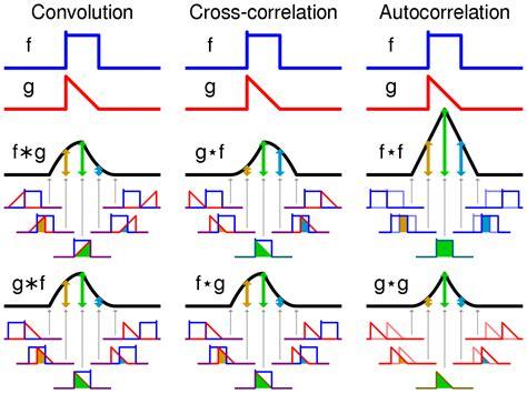 pattern correlation definition cross correlation wikipedia