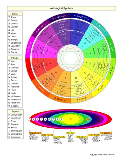 astrology colors 25 best ideas about astrological symbols on pinterest
