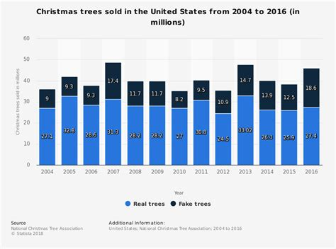 stats christmas trees analyzing tree purchase patterns with business intelligence and data visualization