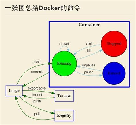 git tutorial linux pdf docker command cheatsheet pinterest