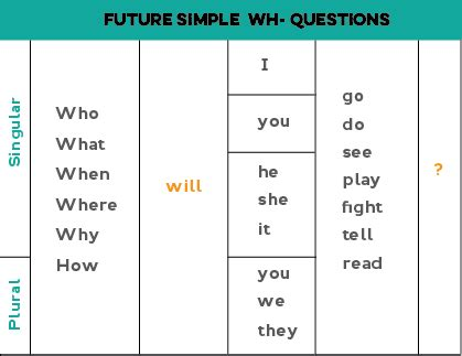 question for future tense will future simple will shall