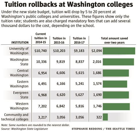 Washington State Mba Tuition Cost historic tuition cut sets state apart from rest of u s
