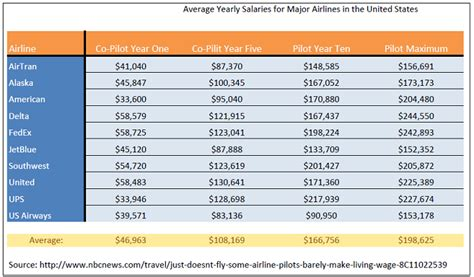 how much money does an ag pilot make how to make money from cpa