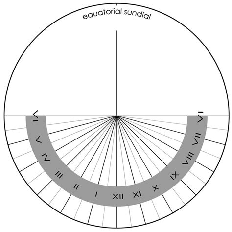 Equatorial Sundial Template polaris understanding the equatorial sundial