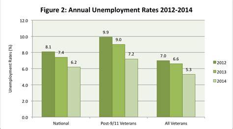 Unemployment Office Va by 2014 Unemployment Rates Decline For Post 9 11 Veterans