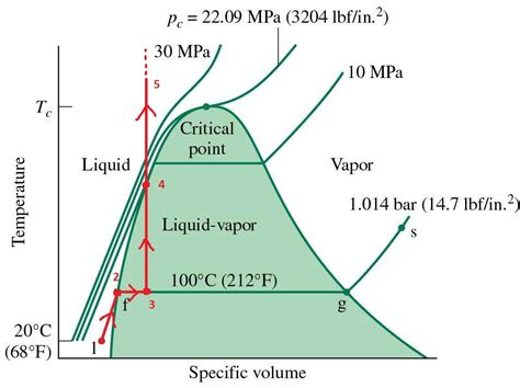 pv phase diagram thermodynamics can a liquid boil in a closed container