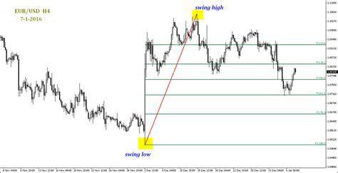 Teknik swing dalam forex : Sistema de comercio de divisas