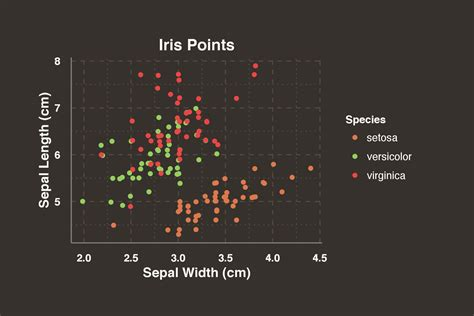 ggplot theme package the ggthemr package theme and colour your ggplot figures