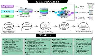 etl high level design document template etl testing or data warehouse testing tutorial