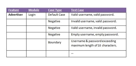 28 test objective matrix template how to create