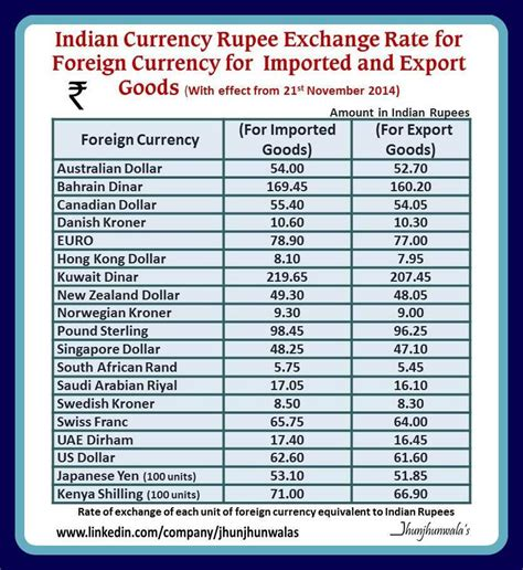 currency converter of india india currency rupee exchange rate of foreign currencies