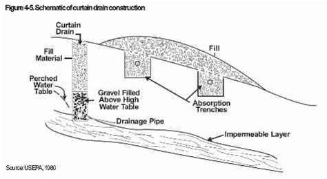 curtain drains for septic system diagnose clogged drain vs septic backup or failure