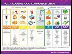 alkaline diet the best meal plan to reduce keglingsfirebrat