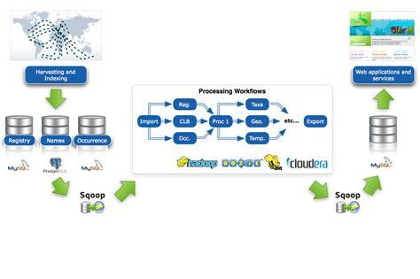 hadoop workflow biodiversity indexing migration from mysql to apache