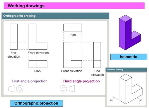 9 Drawings For Projection by Orthographic Projection Rism Ks3