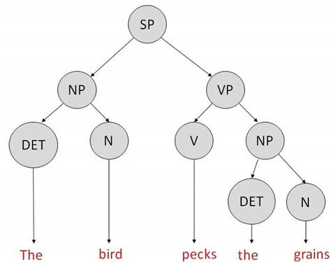 tutorialspoint artificial intelligence diagram of natural language processing image collections