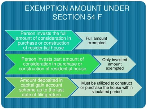income tax exemption under section 10 income tax caital gains exemptions