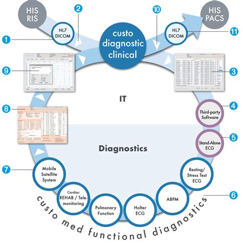 clinical workflows custo diagnostic clinical workflow custo med gmbh