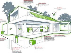 energy efficient house designs homecrack