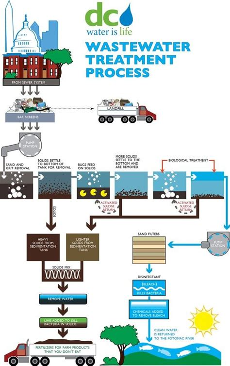 design engineer water here s a quick guide to the wastewater treatment process
