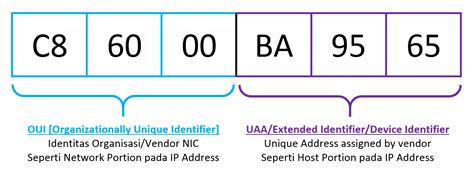 Mac Address Vendor Search Oui Uaa Mac Address Portion Agus Sasmito H