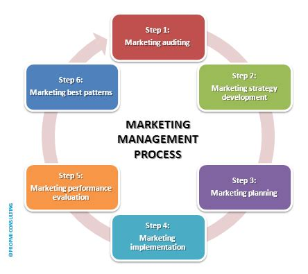 manager definizione what is marketing what is marketing management