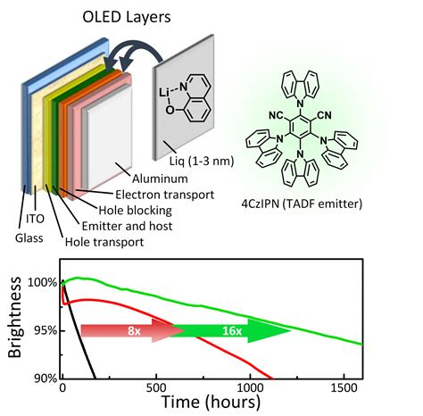 triplet emitters for organic light emitting diodes basic properties lifetime breakthrough promising for low cost and efficient oled displays and lights