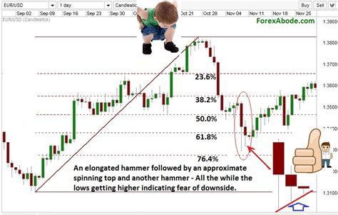 forex candlestick tutorial forex reversal pattern indicator