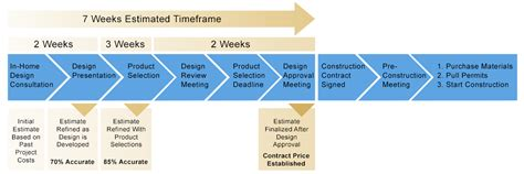 layout process of building design grove construction services llc handyman home
