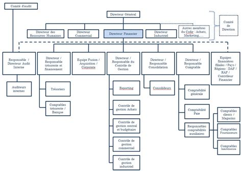 Modeles D Organisation Des Entreprises