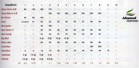 tabla de abonados de grotek autocultivo de marihuana tabla de abonados bio canna autocultivo
