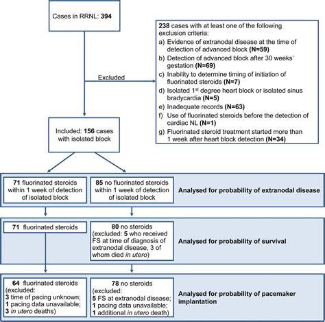design criteria sle assessment of fluorinated steroids to avert progression