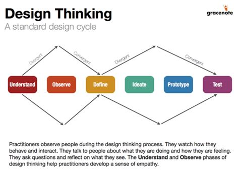 Design Thinking Observation Phase | design based process improvement customerthink