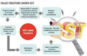Tax cafe correct the gst law gst india goods and services tax in