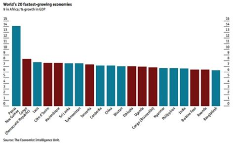 irish economy 2015 2014 facts innovation news nine of world s 20 fastest growing economies in africa
