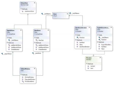 iterator design pattern là gì iterator design pattern using c