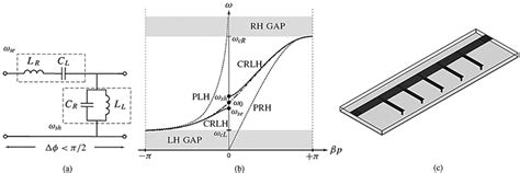 interdigital capacitor interdigital capacitor antenna 28 images design of a zeroth order resonator uhf rfid passive